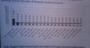 Survey Fitra : Aceh Tengah Peringkat ke-10 Informasi Transparansi Anggaran