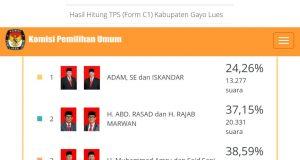 Penghitungan Hasil Pilkada Gayo Lues di Situs KPU Selesai, H M Amru Tertinggi