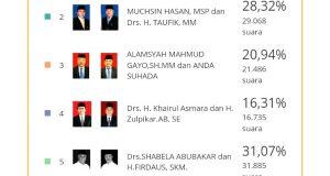 [Update KPU Pilkada Aceh Tengah] 21 TPS Belum Diupload
