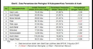 Ini Kabupaten Termiskin di Aceh Versi IDeAS