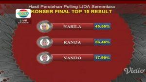 polling sementara nabila kamis 5 April 218